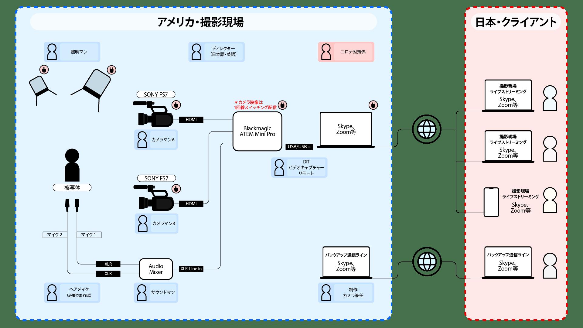スイッチャーでカメラ映像をパソコンに取り入れてリモート撮影をする時の回線図